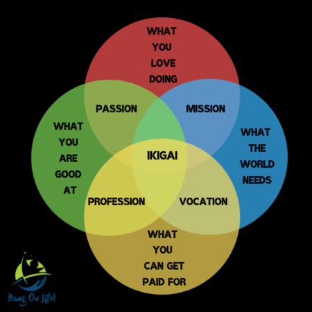 Ikigai – The reason for your being